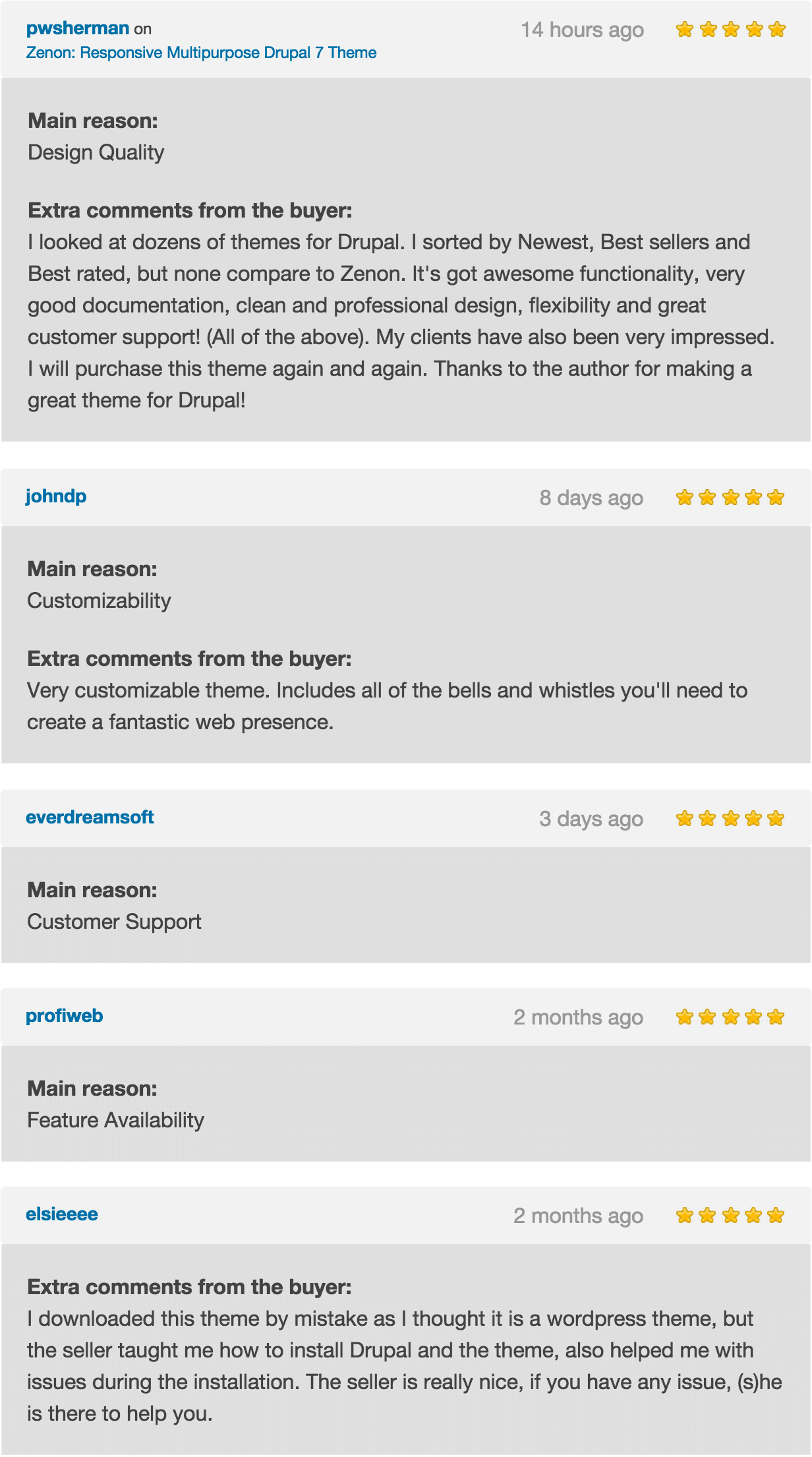 Zenon Responsive Multipurpose Drupal 7 Theme User Ratings